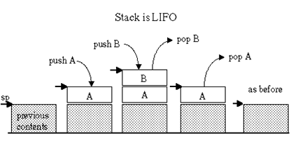 Stack and LIFO