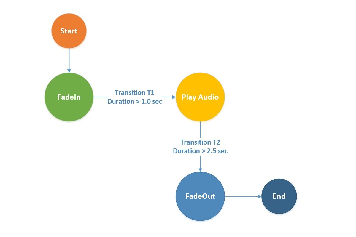 Implementing a Finite State Machine Using C# in Unity – Part 2