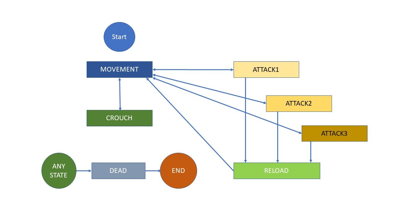Player Controls With Finite State Machine Using C# in Unity