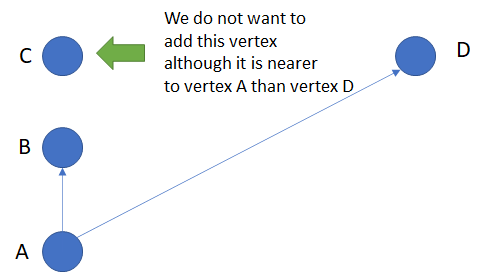 Checking for collinearity while adding vertices as edges for our but stop network.